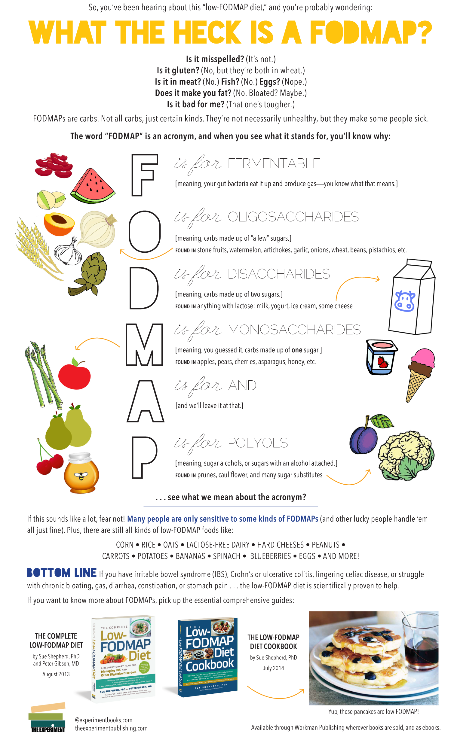 What-the-heck-FODMAP.Infographic.transparent
